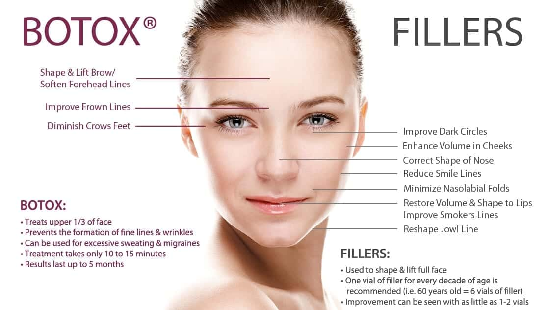 skin injections